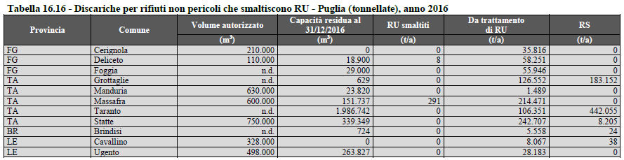 Tabella rifiuti Report 2017