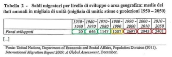 Saldi Migratori - Autore: ONU (Dipartimento affari economici e sociali), 2011