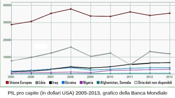 PIL (a parità di potere di acquisto) tra l'EU e sei paesi in guerra