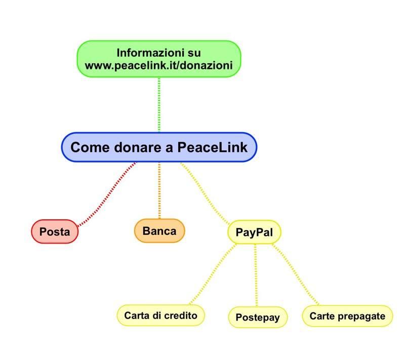 Come donare a PeaceLink