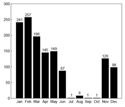 Numero di missili palestinesi sparati nei mesi del 2008 (elaborazione da documenti del Consolato di Israele di New York)